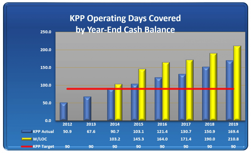 Graph of KPP Operating Days Covered by Year-End Cash Balance